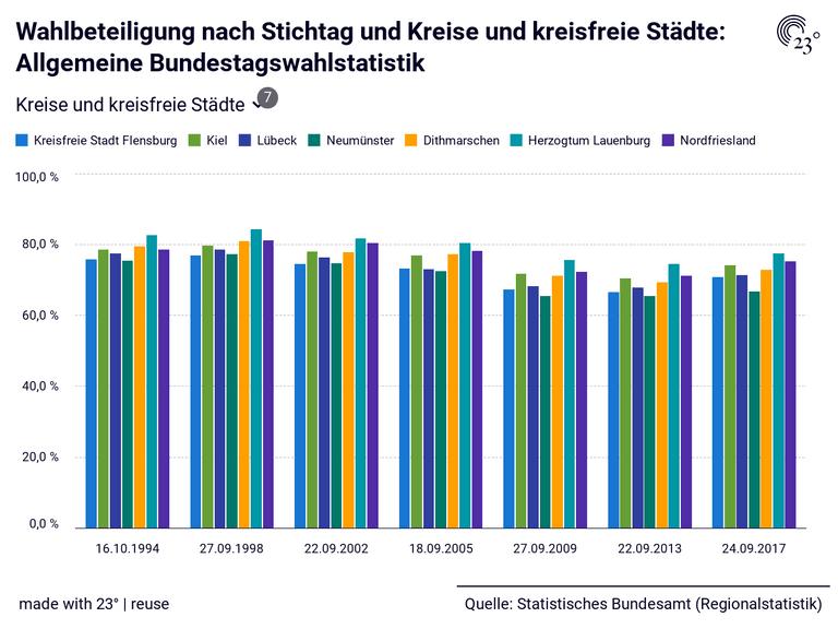 Wahlbeteiligung nach Stichtag und Kreise und kreisfreie Städte: Allgemeine Bundestagswahlstatistik