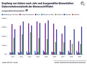 Empfang von Gütern nach Jahr und Ausgewählte Binnenhäfen: Güterverkehrsstatistik der Binnenschifffahrt