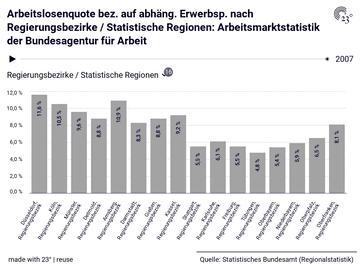 Arbeitslosenquote bez. auf abhäng. Erwerbsp. nach Regierungsbezirke / Statistische Regionen: Arbeitsmarktstatistik der Bundesagentur für Arbeit