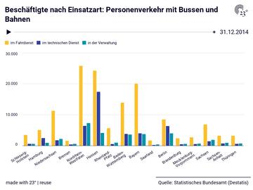Beschäftigte nach Einsatzart: Personenverkehr mit Bussen und Bahnen