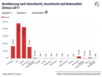 Bevölkerung nach Geschlecht, Geschlecht und Nationalität: Zensus 2011