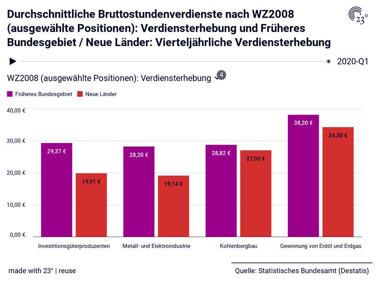 Durchschnittliche Bruttostundenverdienste nach WZ2008 (ausgewählte Positionen): Verdiensterhebung und Früheres Bundesgebiet / Neue Länder: Vierteljährliche Verdiensterhebung