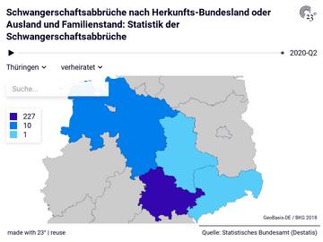 Schwangerschaftsabbrüche nach Herkunfts-Bundesland oder Ausland und Familienstand: Statistik der Schwangerschaftsabbrüche