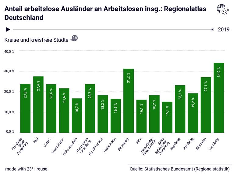 Anteil arbeitslose Ausländer an Arbeitslosen insg.: Regionalatlas Deutschland