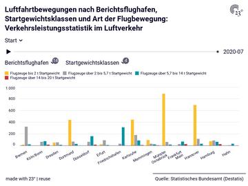 Luftfahrtbewegungen nach Berichtsflughafen, Startgewichtsklassen und Art der Flugbewegung: Verkehrsleistungsstatistik im Luftverkehr