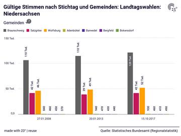 Gültige Stimmen nach Stichtag und Gemeinden: Landtagswahlen: Niedersachsen