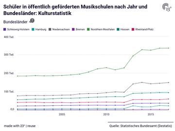 Schüler in öffentlich geförderten Musikschulen nach Jahr und Bundesländer: Kulturstatistik