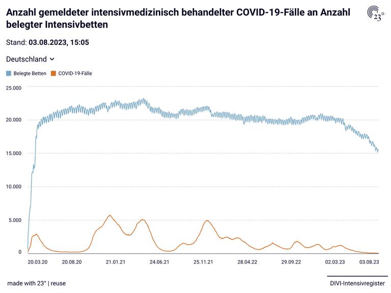 Anzahl gemeldeter intensivmedizinisch behandelter COVID-19-Fälle an Anzahl belegter Intensivbetten