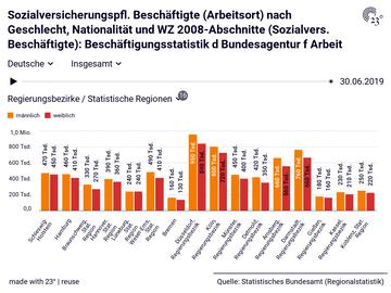 Sozialversicherungspfl. Beschäftigte (Arbeitsort) nach Geschlecht, Nationalität und WZ 2008-Abschnitte (Sozialvers. Beschäftigte): Beschäftigungsstatistik d Bundesagentur f Arbeit
