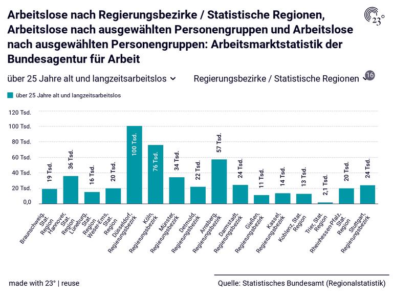 Arbeitslose nach Regierungsbezirke / Statistische Regionen, Arbeitslose nach ausgewählten Personengruppen und Arbeitslose nach ausgewählten Personengruppen: Arbeitsmarktstatistik der Bundesagentur für Arbeit