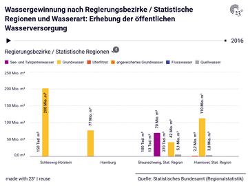 Wassergewinnung nach Regierungsbezirke / Statistische Regionen und Wasserart: Erhebung der öffentlichen Wasserversorgung