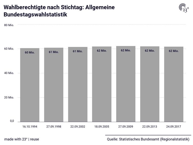 Wahlberechtigte nach Stichtag: Allgemeine Bundestagswahlstatistik