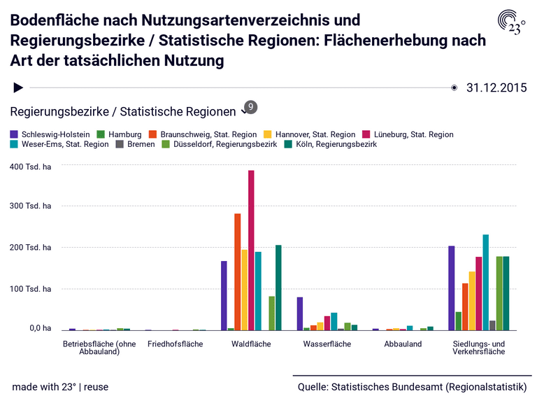 Bodenfläche nach Nutzungsartenverzeichnis und Regierungsbezirke / Statistische Regionen: Flächenerhebung nach Art der tatsächlichen Nutzung