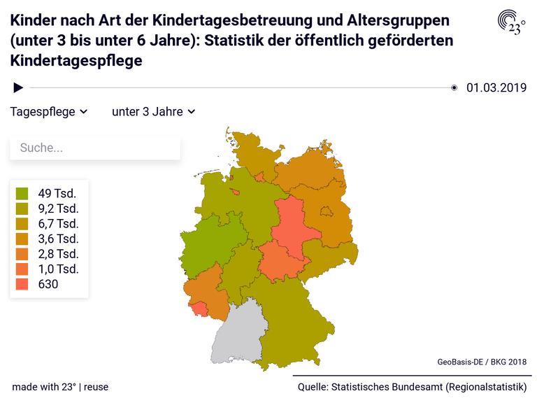 Kinder nach Art der Kindertagesbetreuung und Altersgruppen (unter 3 bis unter 6 Jahre): Statistik der öffentlich geförderten Kindertagespflege
