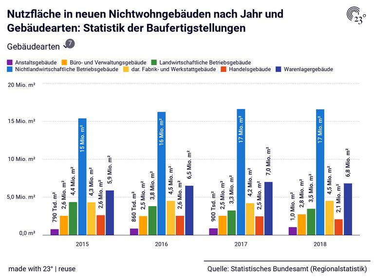 Nutzfläche in neuen Nichtwohngebäuden nach Jahr und Gebäudearten: Statistik der Baufertigstellungen