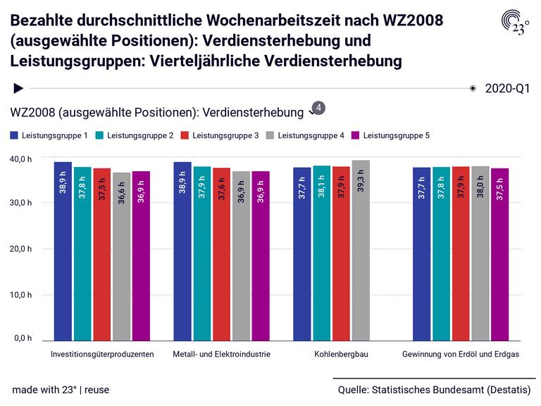 Bezahlte durchschnittliche Wochenarbeitszeit nach WZ2008 (ausgewählte Positionen): Verdiensterhebung und Leistungsgruppen: Vierteljährliche Verdiensterhebung