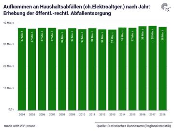 Aufkommen an Haushaltsabfällen (oh.Elektroaltger.) nach Jahr: Erhebung der öffentl.-rechtl. Abfallentsorgung
