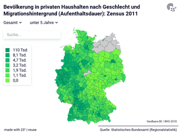 Bevölkerung in privaten Haushalten nach Geschlecht und Migrationshintergrund (Aufenthaltsdauer): Zensus 2011