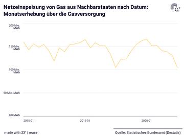 Netzeinspeisung von Gas aus Nachbarstaaten nach Datum: Monatserhebung über die Gasversorgung