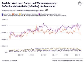 Ausfuhr: Wert nach Datum und Warenverzeichnis Außenhandelsstatistik (2-Steller): Außenhandel