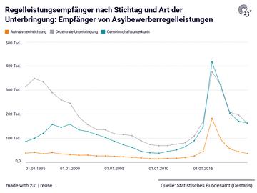 Regelleistungsempfänger nach Stichtag und Art der Unterbringung: Empfänger von Asylbewerberregelleistungen