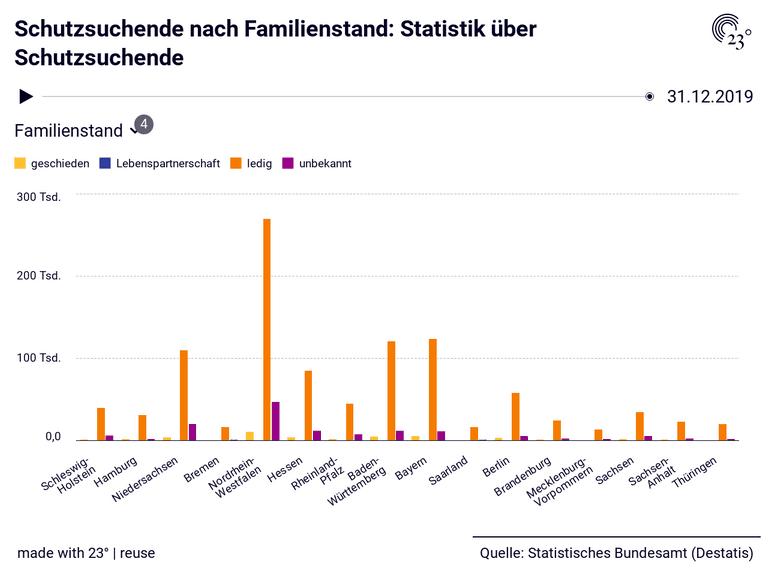 Schutzsuchende nach Familienstand: Statistik über Schutzsuchende