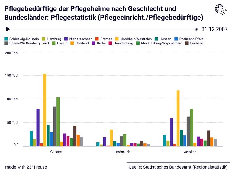 Pflegebedürftige der Pflegeheime nach Geschlecht und Bundesländer: Pflegestatistik (Pflegeeinricht./Pflegebedürftige)