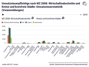 Umsatzsteuerpflichtige nach WZ 2008: Wirtschaftsabschnitte und Kreise und kreisfreie Städte: Umsatzsteuerstatistik (Voranmeldungen)