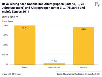 Bevölkerung nach Nationalität, Altersgruppen (unter 3, ..., 75 Jahre und mehr) und Altersgruppen (unter 3, ..., 75 Jahre und mehr): Zensus 2011