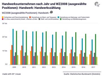 Handwerksunternehmen nach Jahr und WZ2008 (ausgewählte Positionen): Handwerk: Handwerkszählung