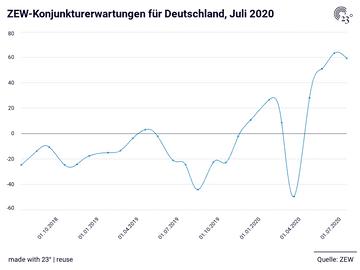 ZEW-Konjunkturerwartungen für Deutschland, Juli 2020