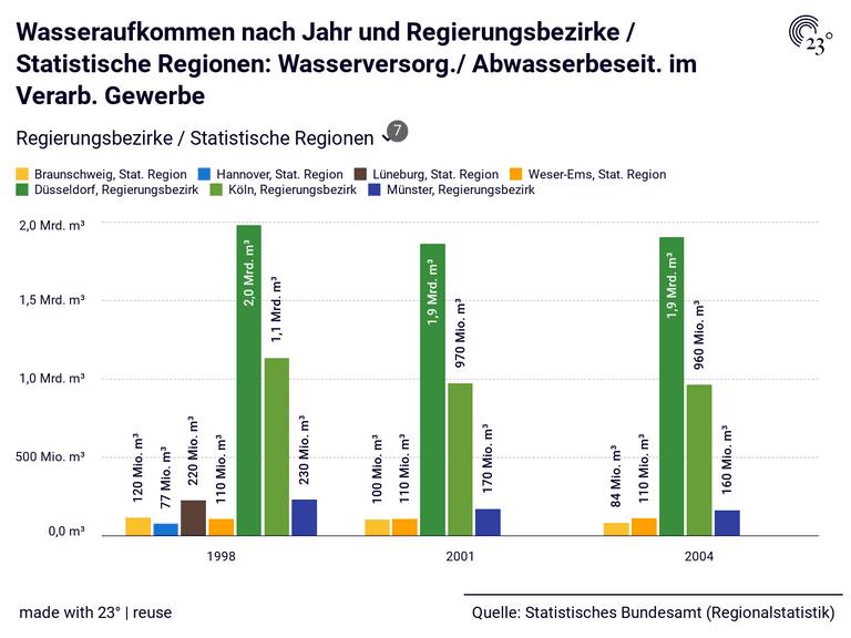Wasseraufkommen nach Jahr und Regierungsbezirke / Statistische Regionen: Wasserversorg./ Abwasserbeseit. im Verarb. Gewerbe