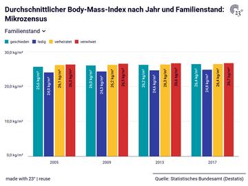 Durchschnittlicher Body-Mass-Index nach Jahr und Familienstand: Mikrozensus