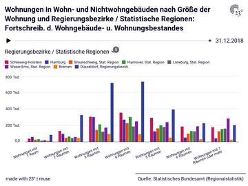 Wohnungen in Wohn- und Nichtwohngebäuden nach Größe der Wohnung und Regierungsbezirke / Statistische Regionen: Fortschreib. d. Wohngebäude- u. Wohnungsbestandes