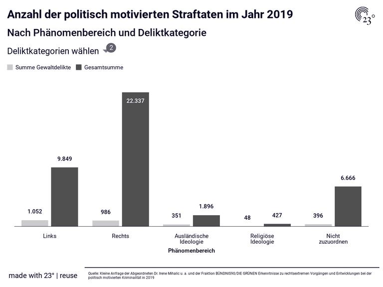 Anzahl der politisch motivierten Straftaten im Jahr 2019