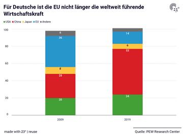 Für Deutsche ist die EU nicht länger die weltweit führende Wirtschaftskraft