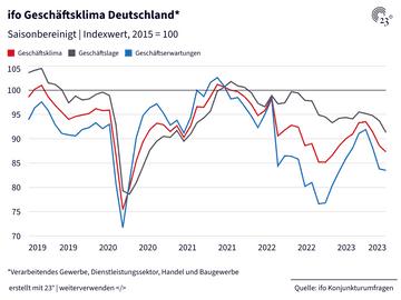 ifo Geschäftsklima Deutschland*