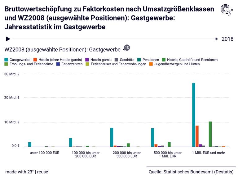 Bruttowertschöpfung zu Faktorkosten nach Umsatzgrößenklassen und WZ2008 (ausgewählte Positionen): Gastgewerbe: Jahresstatistik im Gastgewerbe