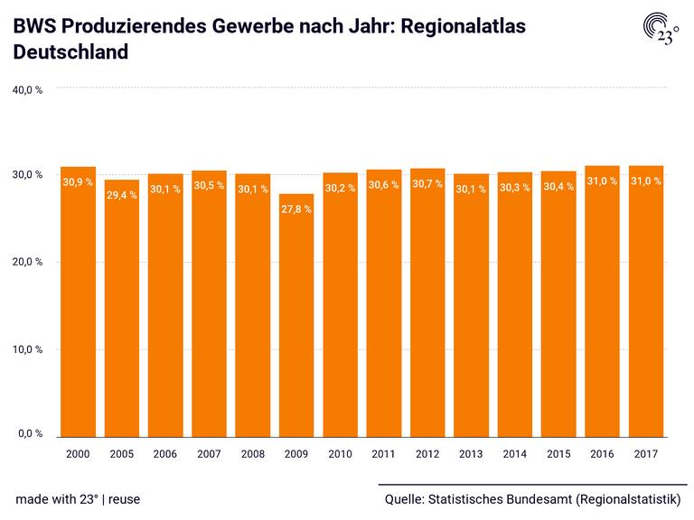 BWS Produzierendes Gewerbe nach Jahr: Regionalatlas Deutschland