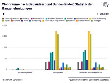 Wohnräume nach Gebäudeart und Bundesländer: Statistik der Baugenehmigungen