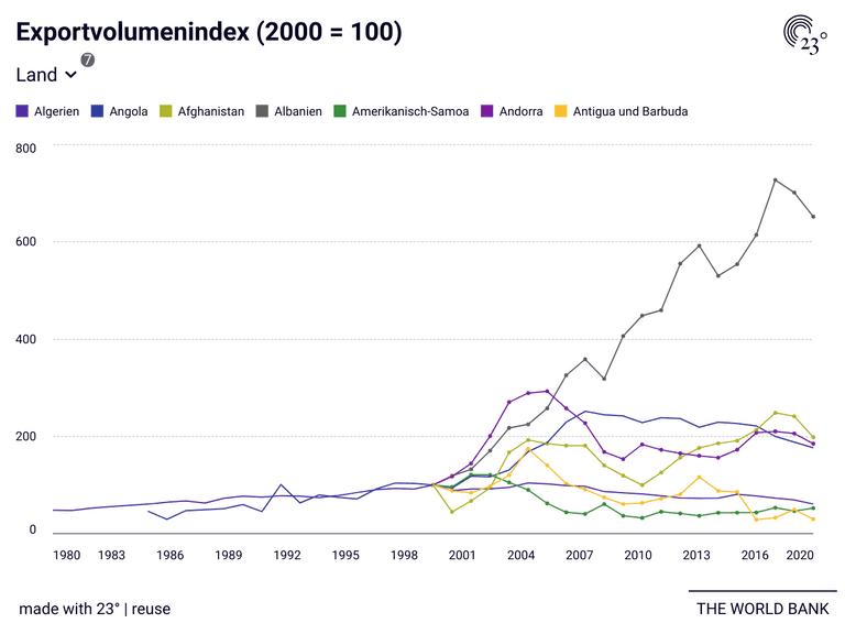 Exportvolumenindex (2000 = 100)