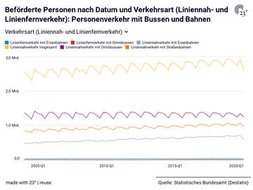 Beförderte Personen nach Datum und Verkehrsart (Liniennah- und Linienfernverkehr): Personenverkehr mit Bussen und Bahnen