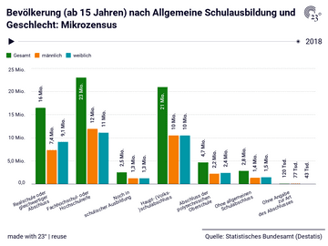 Mikrozensus: Allgemeine Schulausbildung, Geschlecht, Jahr, Bevölkerung (ab 15 Jahren)