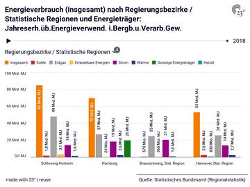 Energieverbrauch (insgesamt) nach Regierungsbezirke / Statistische Regionen und Energieträger: Jahreserh.üb.Energieverwend. i.Bergb.u.Verarb.Gew.