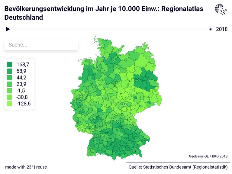 Bevölkerungsentwicklung im Jahr je 10.000 Einw.: Regionalatlas Deutschland