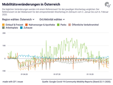 Mobilitätsveränderungen in Österreich