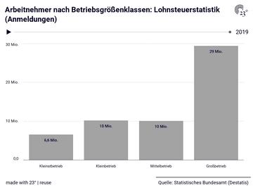 Arbeitnehmer nach Betriebsgrößenklassen: Lohnsteuerstatistik (Anmeldungen)