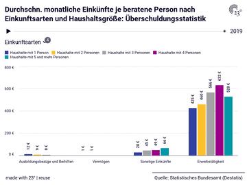 Durchschn. monatliche Einkünfte je beratene Person nach Einkunftsarten und Haushaltsgröße: Überschuldungsstatistik