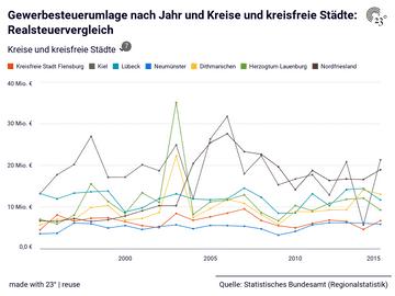 Gewerbesteuerumlage nach Jahr und Kreise und kreisfreie Städte: Realsteuervergleich