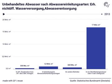 Unbehandeltes Abwasser nach Abwassereinleitungsarten: Erh. nichtöff. Wasserversorgung,Abwasserentsorgung